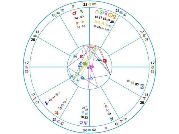 Mystical Empress With Brenda Renee Astrology Chart Analysis 0419