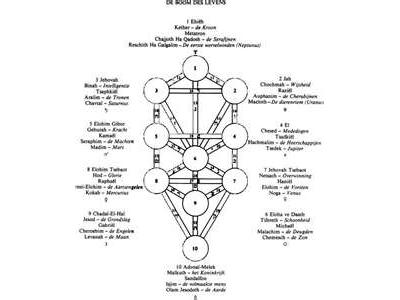 The 7 Spirits Of Elohim Seven Stars 02 19 By Qalipha