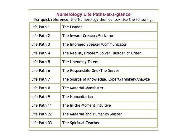 7/9/2018 ~C View: The Intuitive Numerologist  Life Path