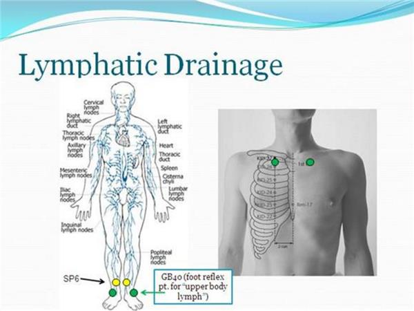Lymphatic Sweeping with LifeWave Patches and Detoxification