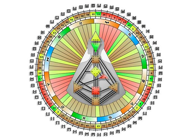 Hexagram Line Descriptions for Gates 1 through 15  – The
