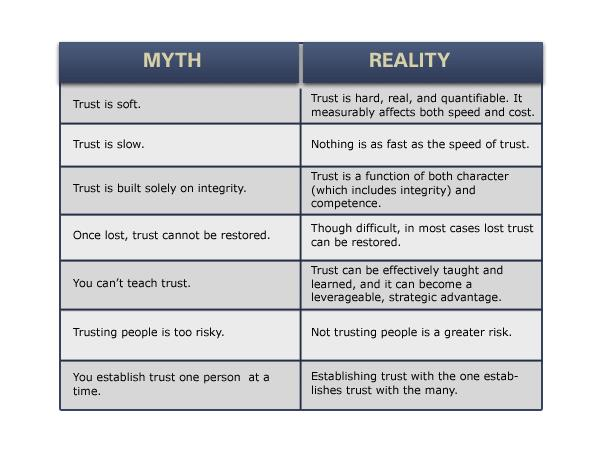 The Speed Of Trust By Stephen M.r.covey Pdf