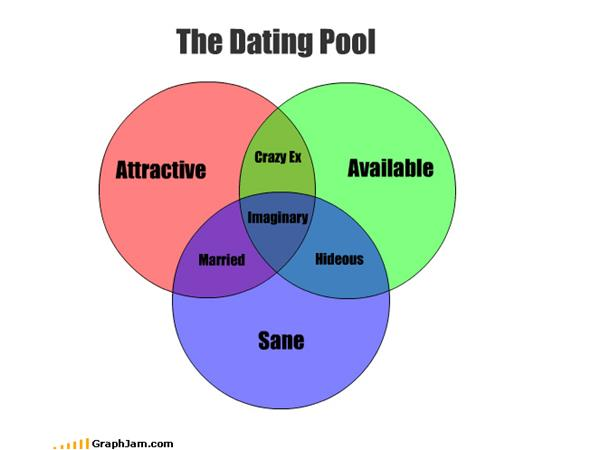 Dating pool 30s